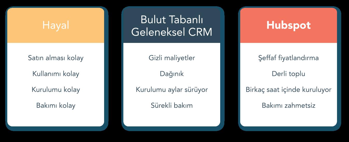 HD-and-CRM-karşılaştırma